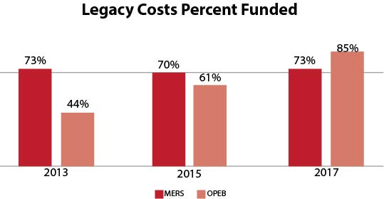 Legacy Costs Percent Funded 2.jpg